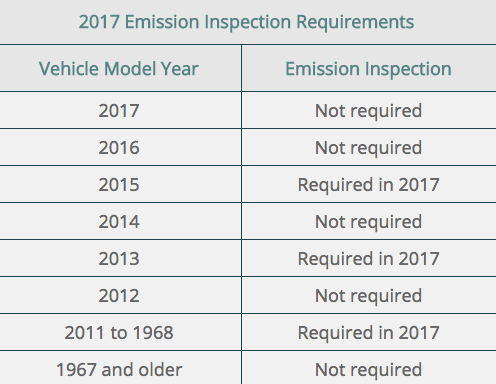 Utah 2017 emissions inspection for make and model