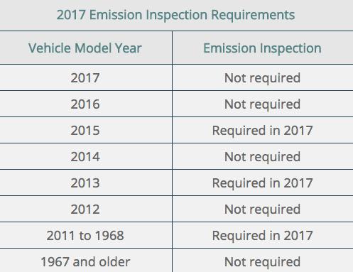 vehicle emissions 2017 utah