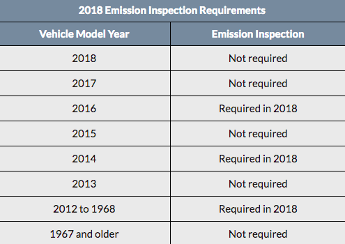 Emissions SLC Requirements